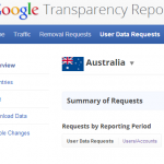 Looking through the Google Transparency Report